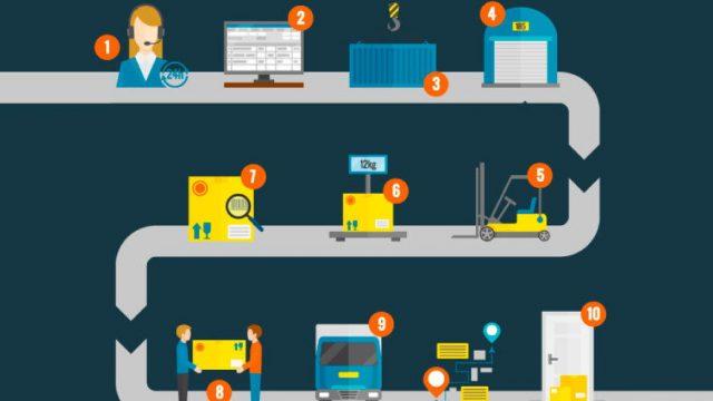 Conheça 5 falhas no processo logístico e saiba como evitá-las